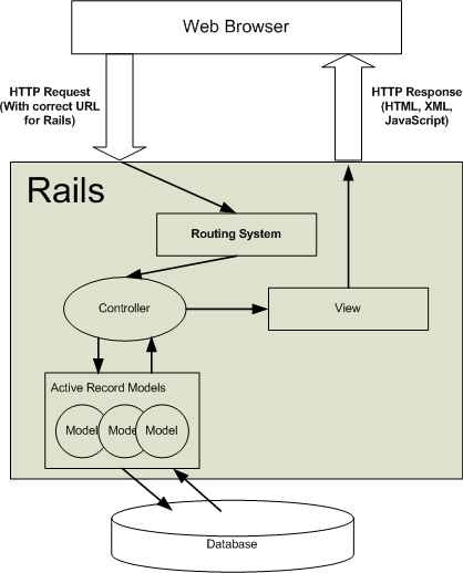 RoutingInRails