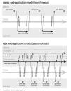 Ajax Fundamentals - Life Cycle