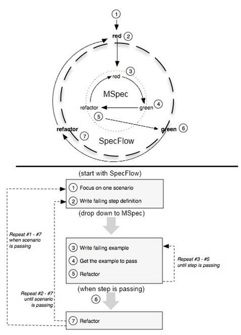 BDD Cycle