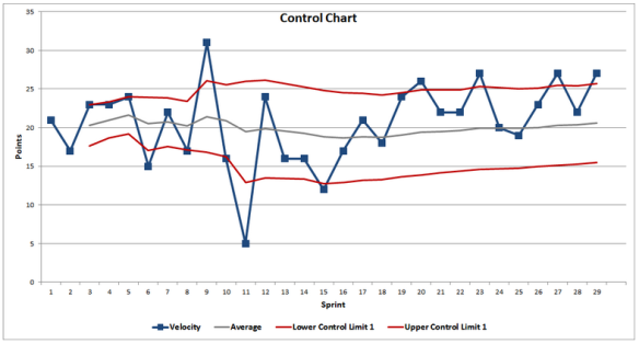 Above is a Control Chart derived from a teams velocity