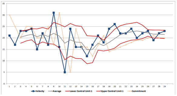 Control Chart with a rolling average and deviation
